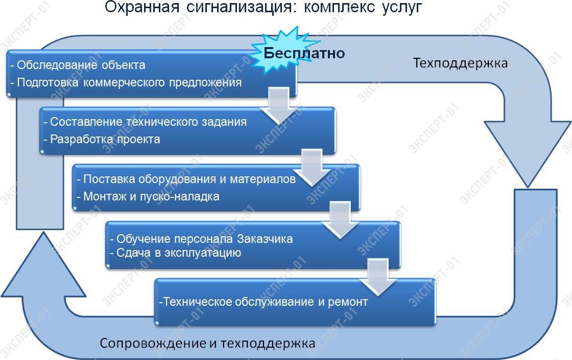 финансовые аспекты бизнес план