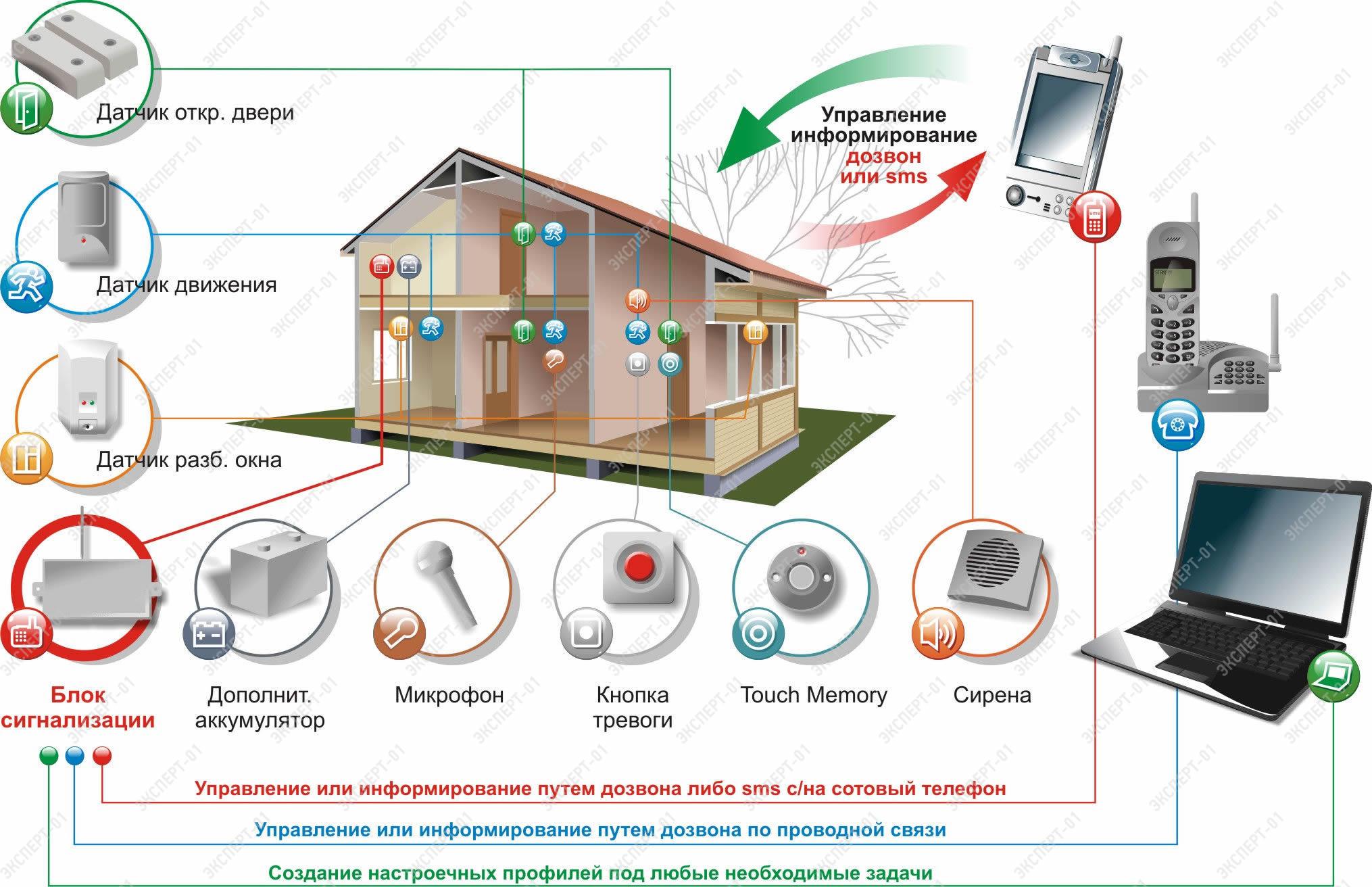 план схемы систем охранно пожарной сигнализации
